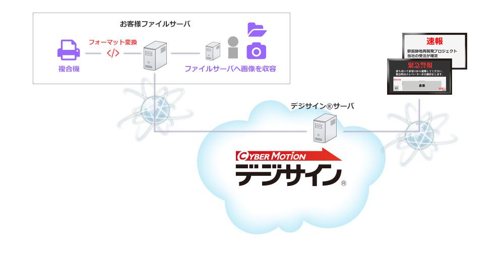 ファイルサーバ連携図
