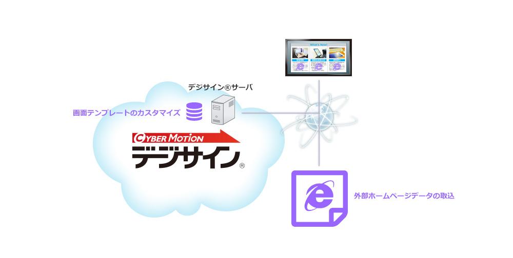 外部URL取込システム図